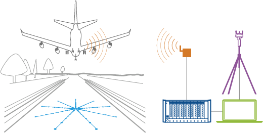 Flyover noise source identification system overview