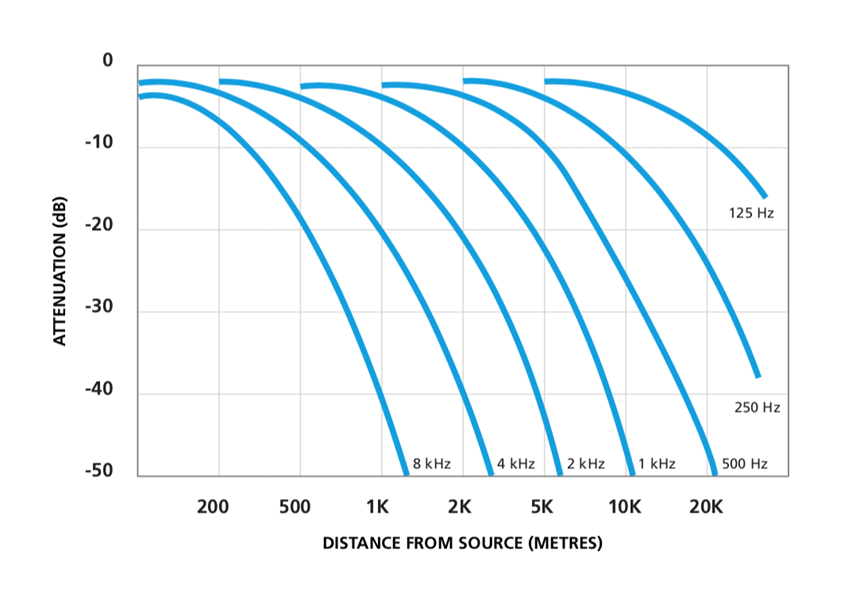Attenuation of sound in air as a function of distance and frequency
