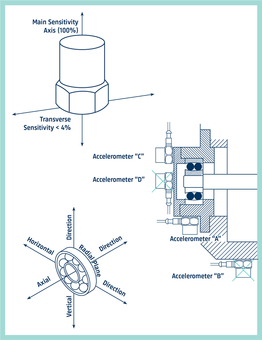 Accelerometer sensitivity