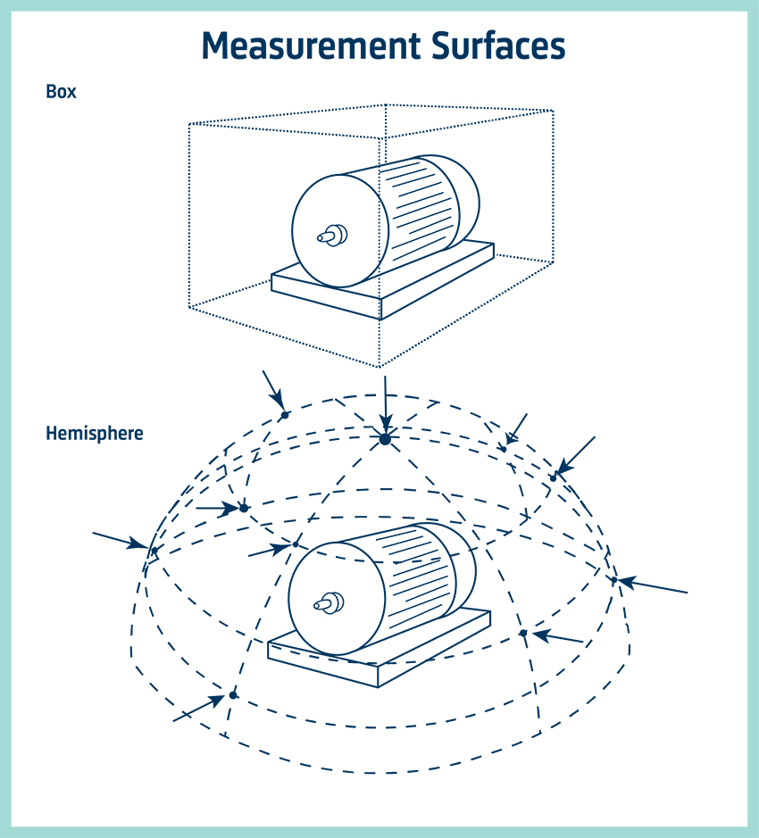 Measurement surfaces - hemisphere and box
