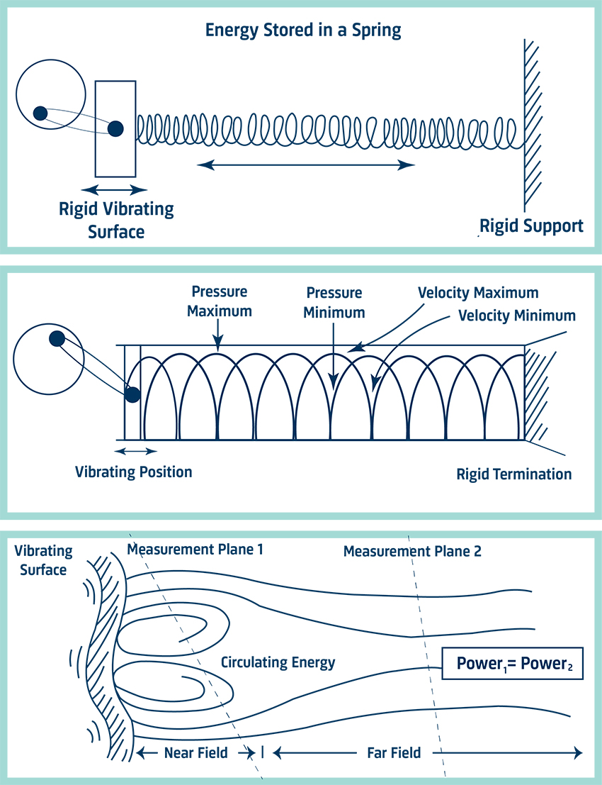 Sound Intensity: Measurement Guide And Theory   Brel & Kjr