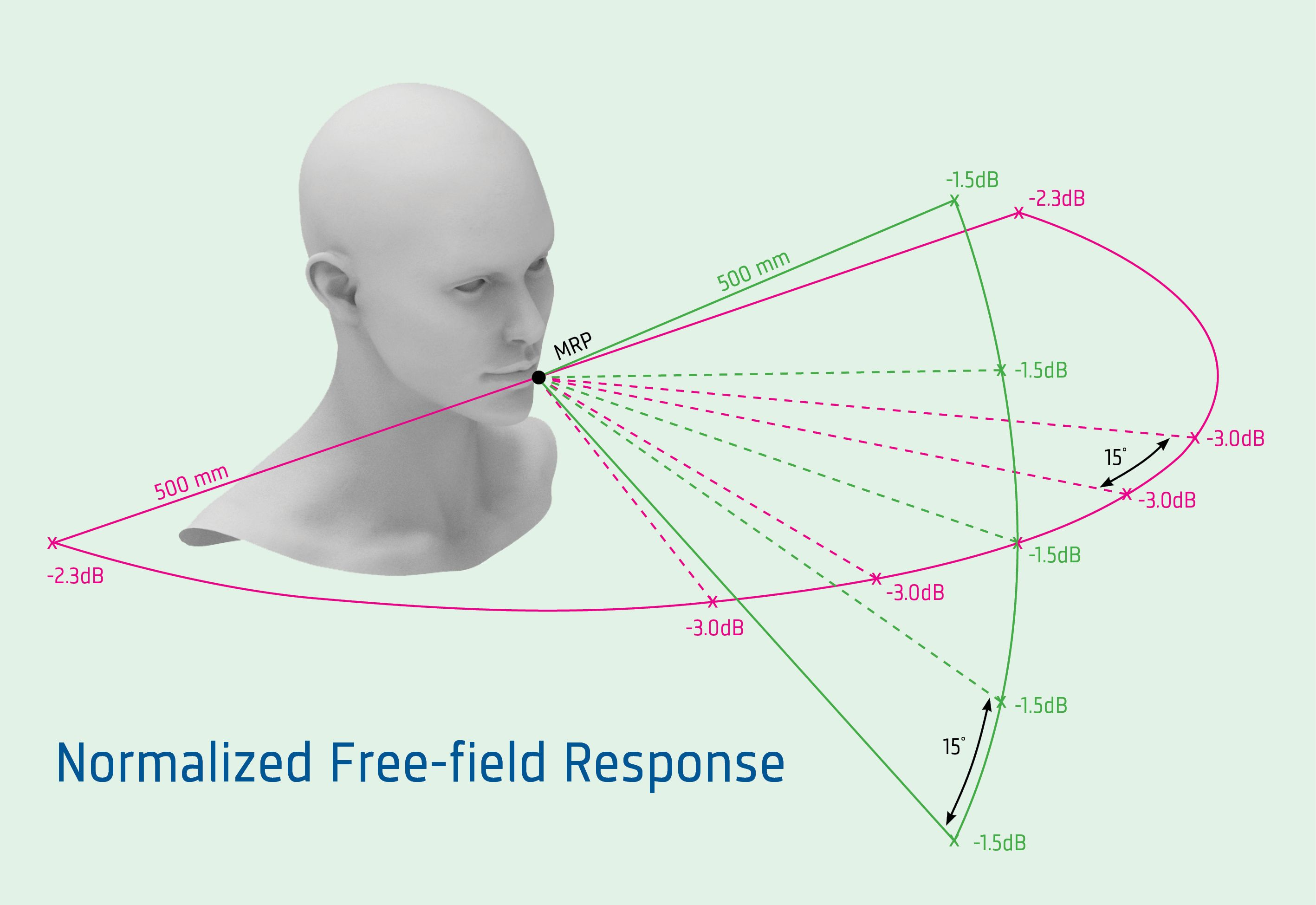 Normalized Free field response