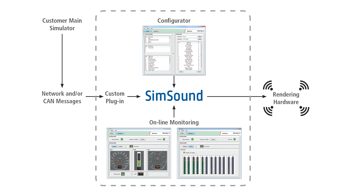 Sound simulation for simulators – SimSound