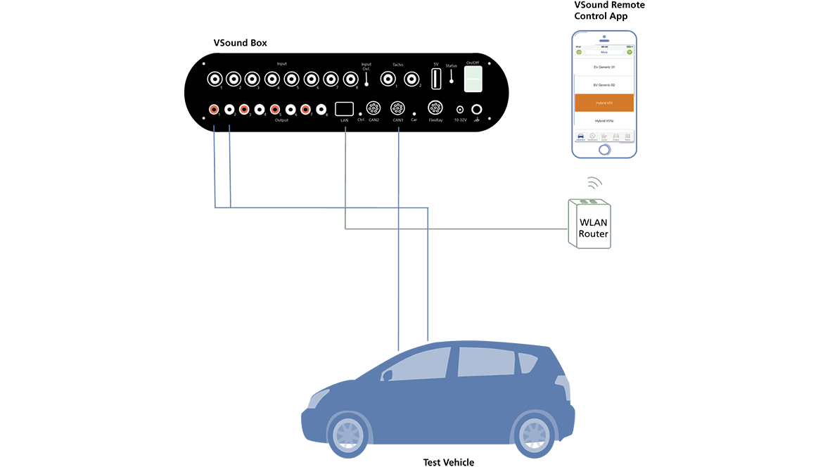 VSound is an in‐vehicle virtual NVH prototype evaluation system