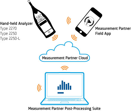 Measurement Partner Suite Cloud Diagram