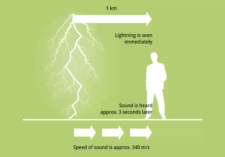 Wavelength, frequency and speed of sound