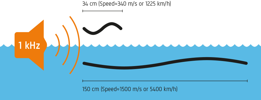 Wavelength in air and in water for a 1 kHz tone