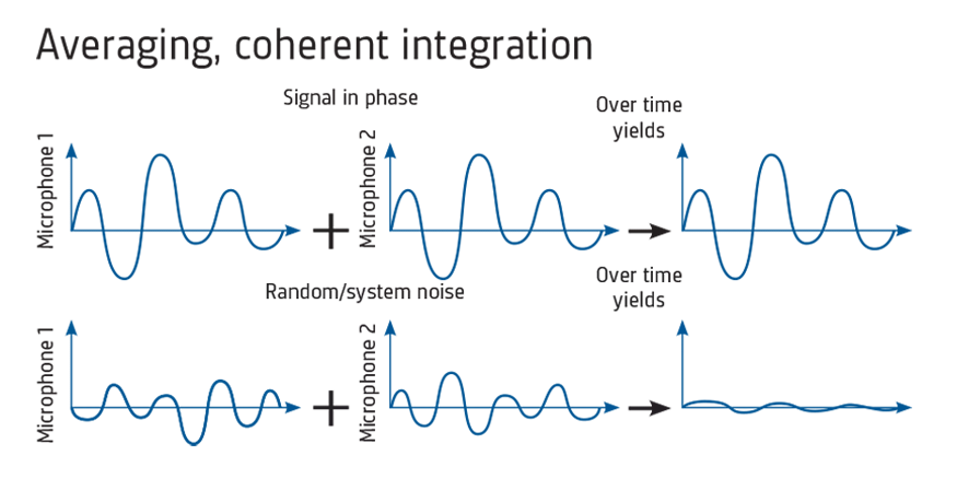 A graphical representation of the correlation process for microphone signals