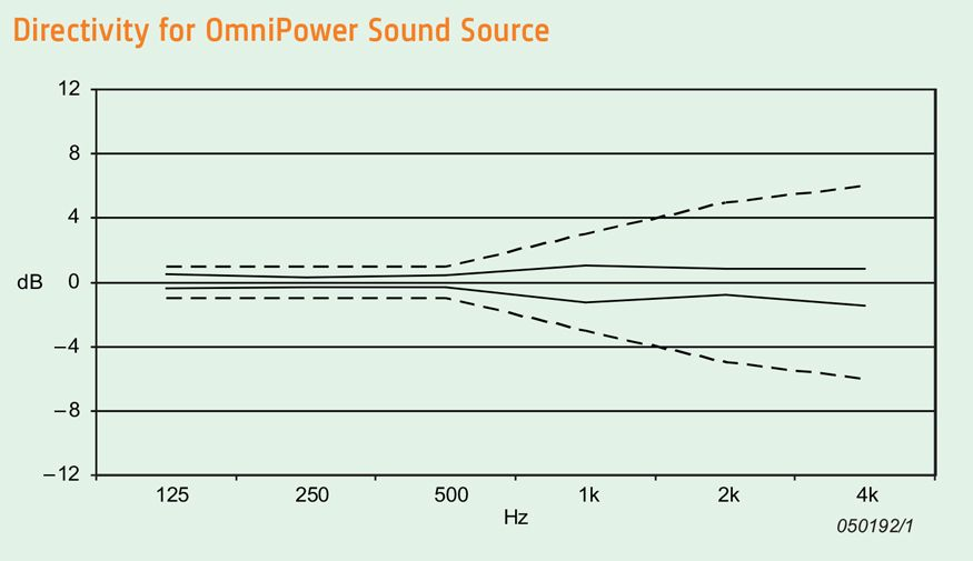 Directivity for OmniPower Sound Source Type 4292-L